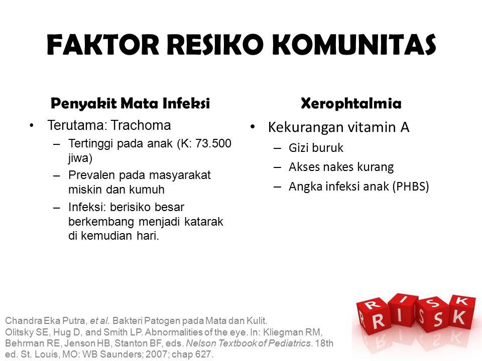 FAKTOR RESIKO KOMUNITAS Penyakit Mata Infeksi Terutama: Trachoma –Tertinggi pada anak (K: 73.500 jiwa) –Prevalen pada masyarakat miskin dan kumuh –Inf