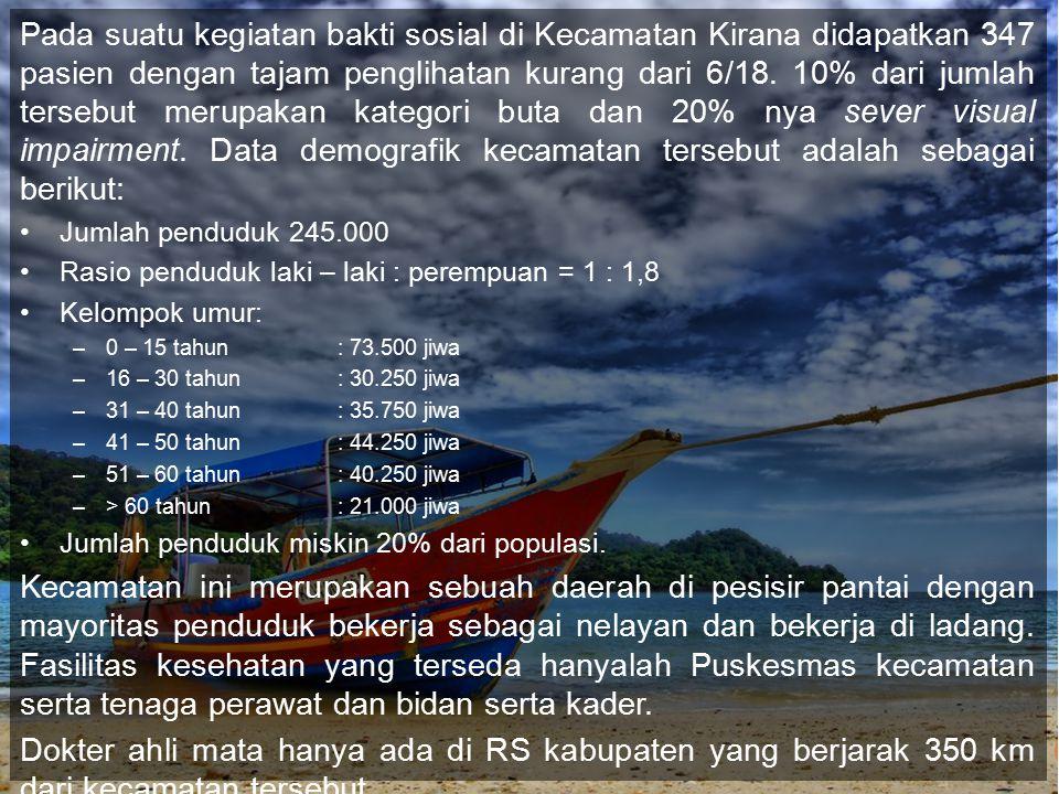 Ministry of Health Republic of Indonesia.Peningkatan Kesehatan Masyarakat Peisisir.