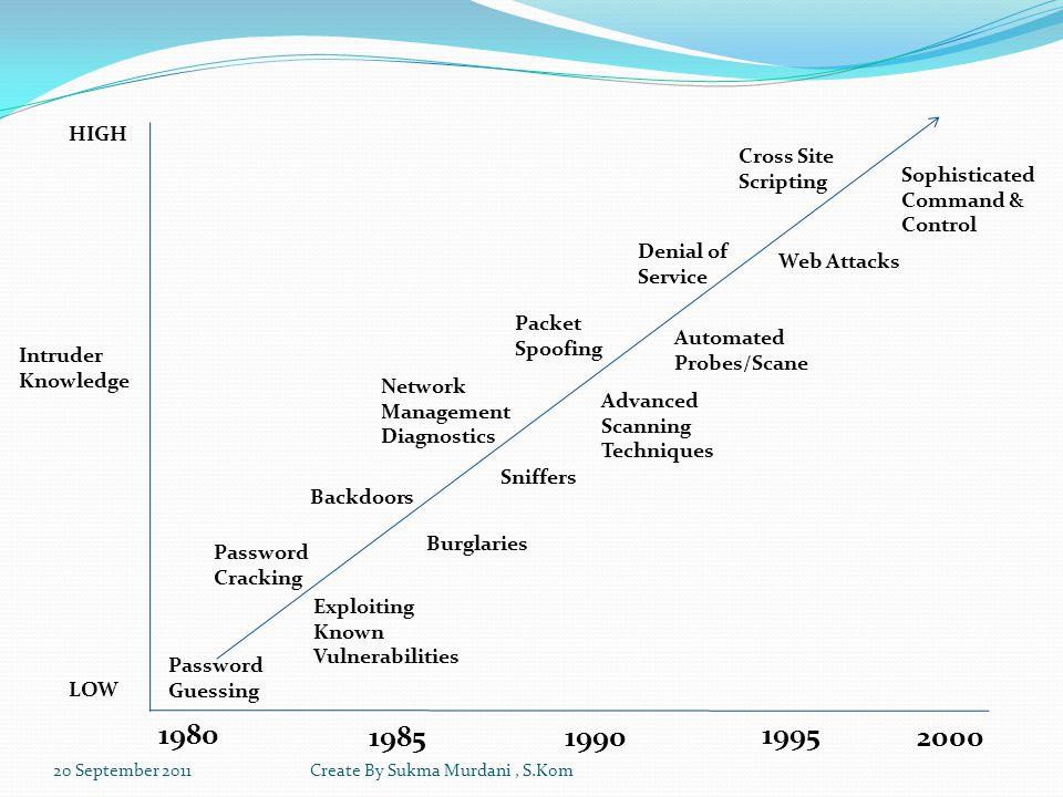 Teknik penyerangan sebenarnya bisa menggunakan tool eksploit maupun tidak (logika, social engineering, dsb).