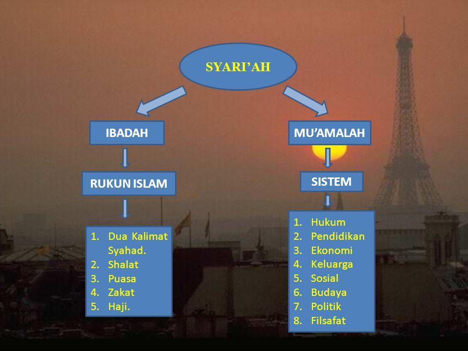 SYARI'AH IBADAHMU'AMALAH RUKUN ISLAM SISTEM 1.Dua Kalimat Syahad.