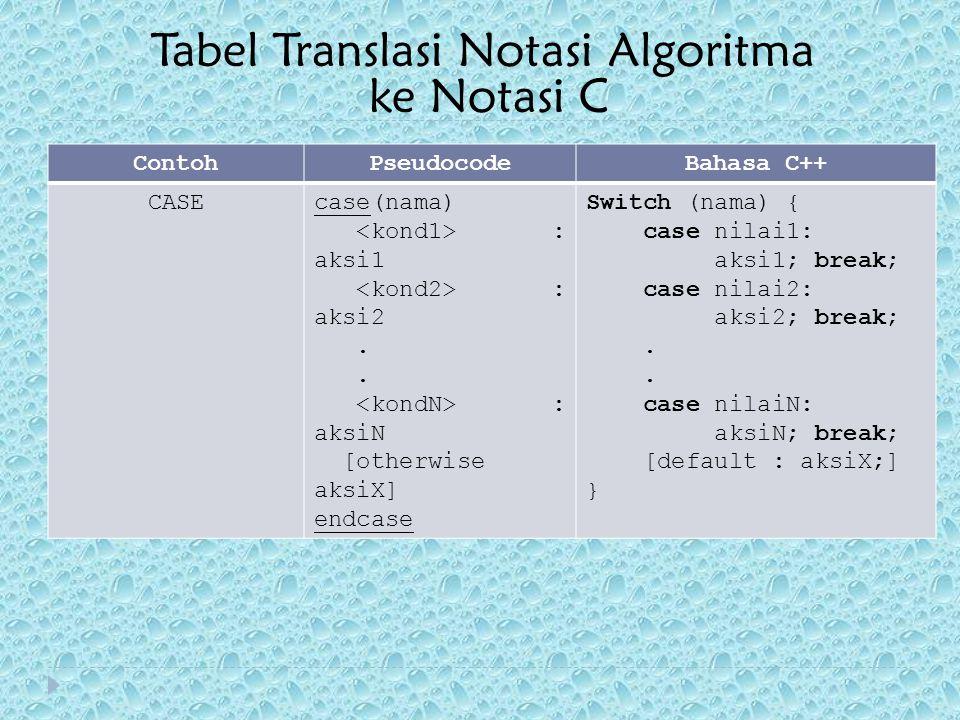 ContohPseudocodeBahasa C++ CASEcase(nama) : aksi1 : aksi2. : aksiN [otherwise aksiX] endcase Switch (nama) { case nilai1: aksi1; break; case nilai2: a