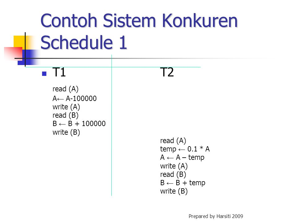 Contoh Sistem Konkuren Schedule 1 T1T2 read (A) A ← A-100000 write (A) read (B) B ← B + 100000 write (B) read (A) temp ← 0.1 * A A ← A – temp write (A