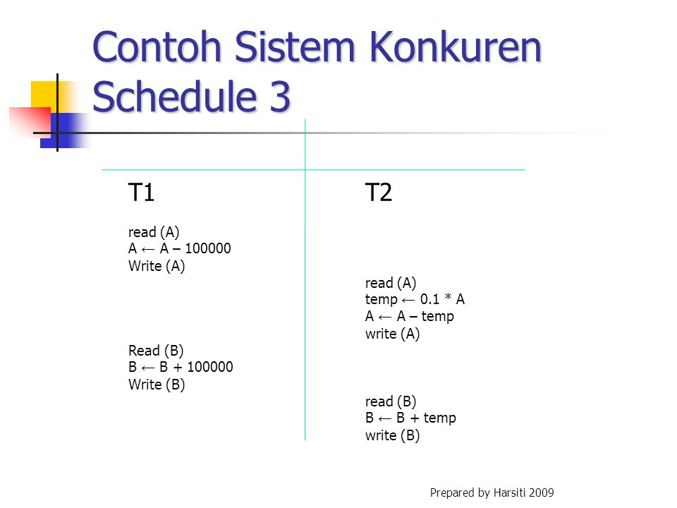 Contoh Sistem Konkuren Schedule 3 T1T2 read (A) A ← A – 100000 Write (A) read (A) temp ← 0.1 * A A ← A – temp write (A) Read (B) B ← B + 100000 Write