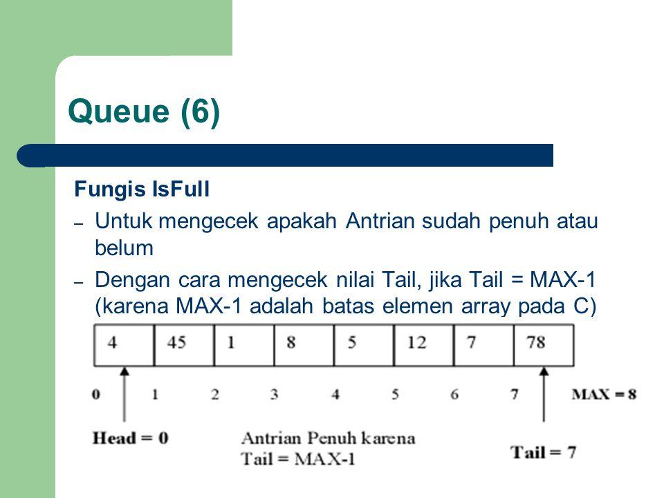 Queue (6) Fungis IsFull – Untuk mengecek apakah Antrian sudah penuh atau belum – Dengan cara mengecek nilai Tail, jika Tail = MAX-1 (karena MAX-1 adal