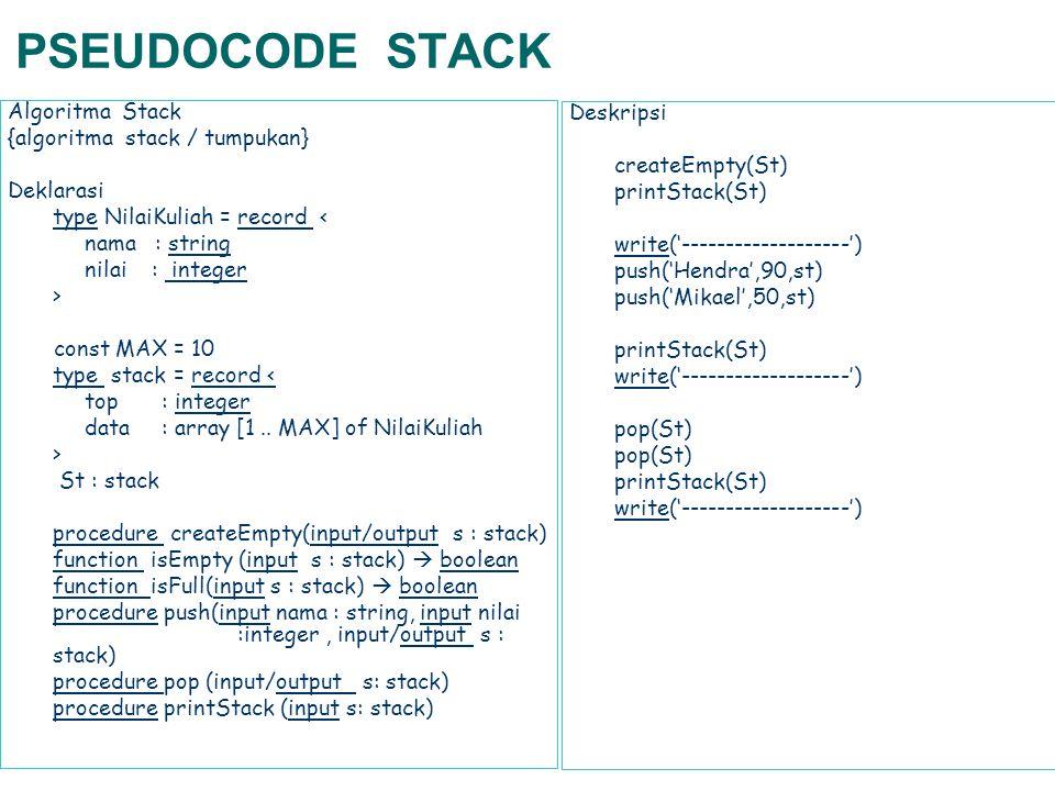 PSEUDOCODE STACK procedure createEmpty(input/output s : stack) Deklarasi {tidak ada} Deskripsi s.top  -1 function isEmpty (input s : stack)  boolean Deklarasi hasil : boolean Deskripsi hasil  false if s.top=-1 then hasil  true end if return hasil function isFull(input s : stack)  boolean Deklarasi hasil : boolean Deskripsi hasil  false if s.top=MAXthen hasil  true end if return hasil