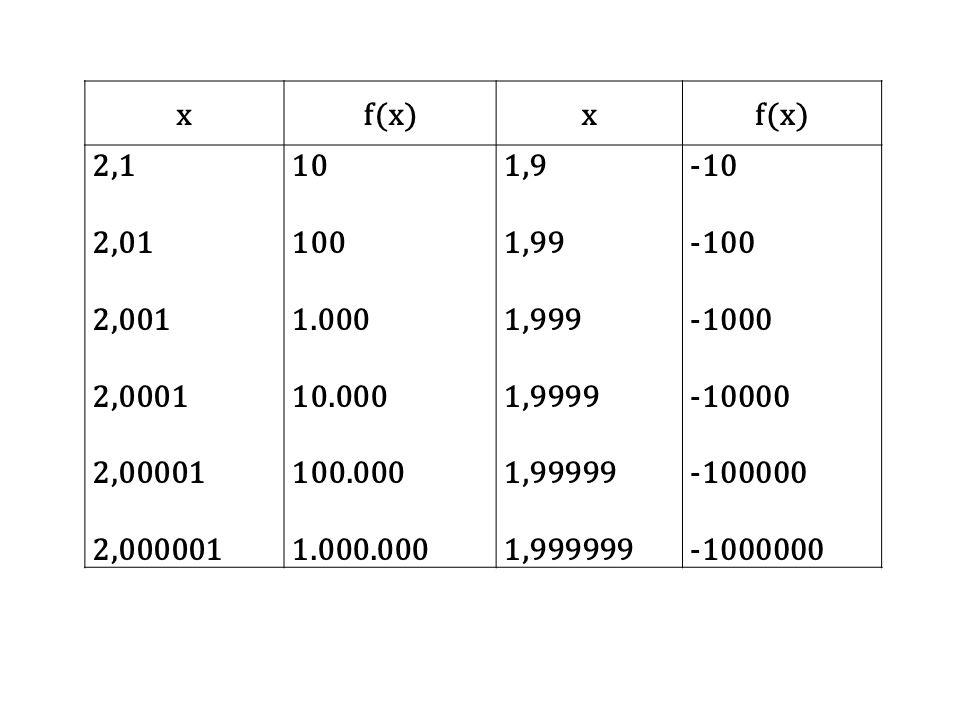 xf(x)x 2,1 2,01 2,001 2,0001 2,00001 2,000001 10 100 1.000 10.000 100.000 1.000.000 1,9 1,99 1,999 1,9999 1,99999 1,999999 -10 -100 -1000 -10000 -1000