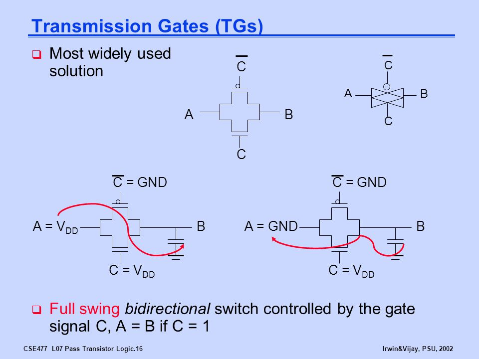 CSE477 L07 Pass Transistor Logic.16Irwin&Vijay, PSU, 2002 Transmission Gates (TGs)  Full swing bidirectional switch controlled by the gate signal C, A = B if C = 1 AB C C A B C C B C = V DD C = GND A = V DD B C = V DD C = GND A = GND  Most widely used solution