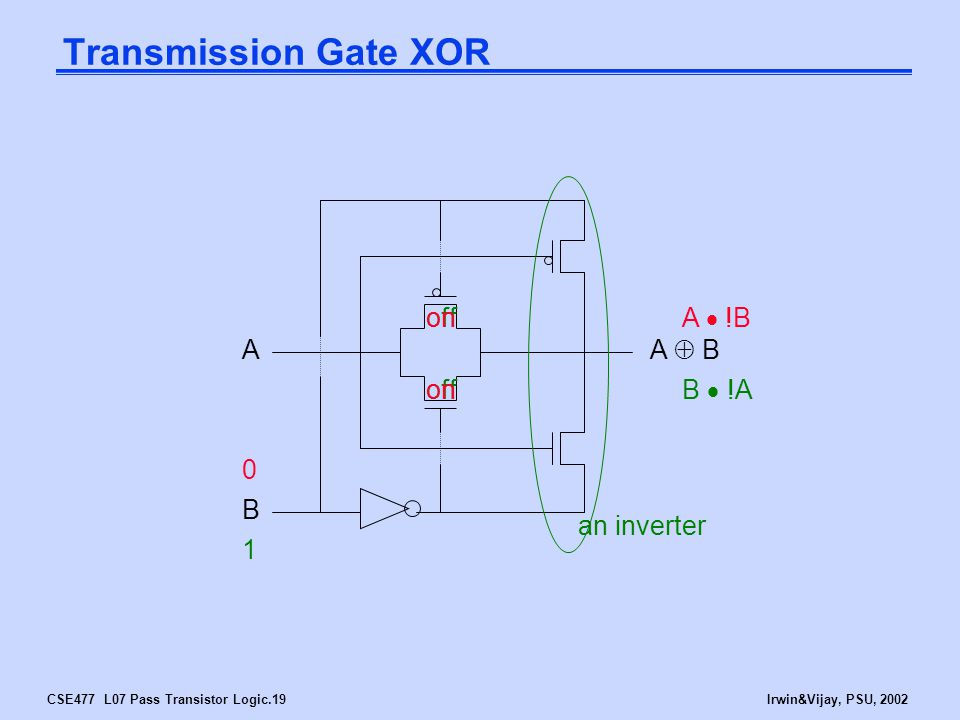 CSE477 L07 Pass Transistor Logic.19Irwin&Vijay, PSU, 2002 Transmission Gate XOR B A A  B 1 off an inverter B  !A 0 on A  !B