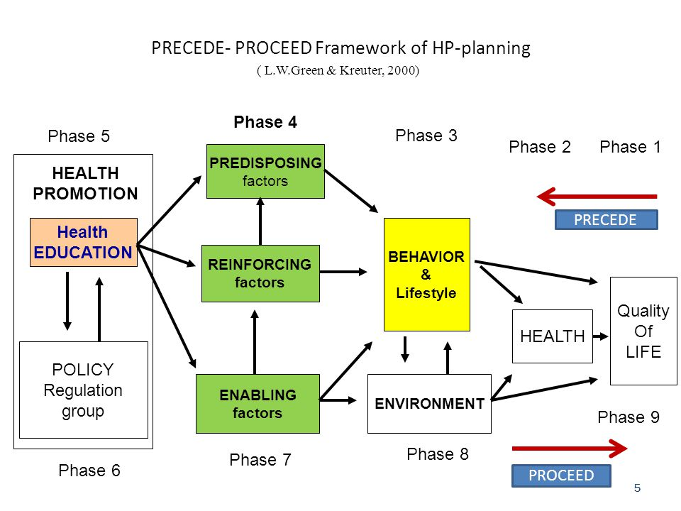 5 PRECEDE- PROCEED Framework of HP-planning ( L.W.Green & Kreuter, 2000) Phase 2 Phase 1 Phase 6 HEALTH PROMOTION Health EDUCATION POLICY Regulation g