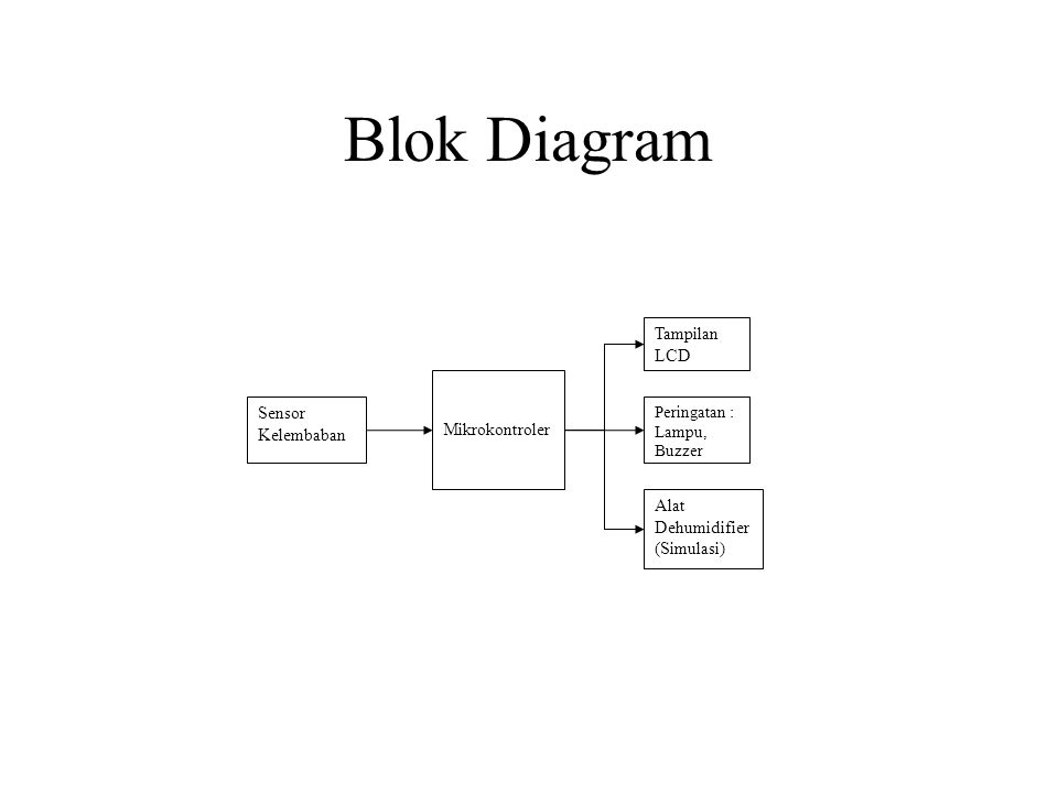Blok Diagram Mikrokontroler Sensor Kelembaban Tampilan LCD Peringatan : Lampu, Buzzer Alat Dehumidifier (Simulasi)