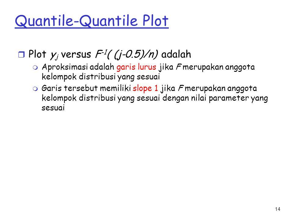 14 Quantile-Quantile Plot r Plot y j versus F -1 ( (j-0.5)/n) adalah m Aproksimasi adalah garis lurus jika F merupakan anggota kelompok distribusi yan