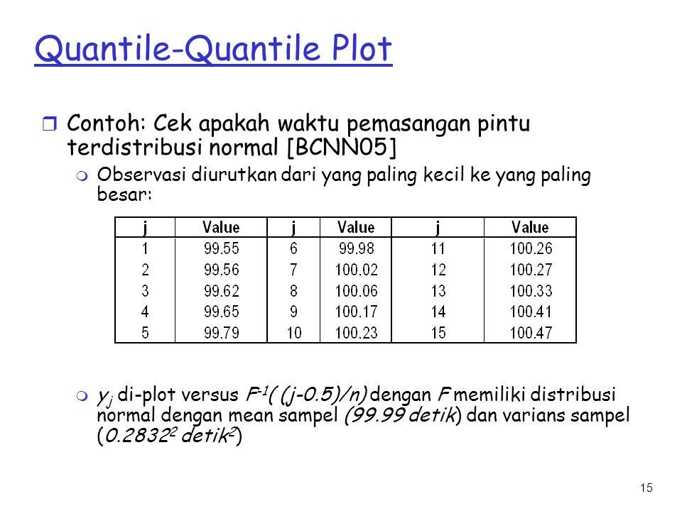 15 Quantile-Quantile Plot r Contoh: Cek apakah waktu pemasangan pintu terdistribusi normal [BCNN05] m Observasi diurutkan dari yang paling kecil ke ya
