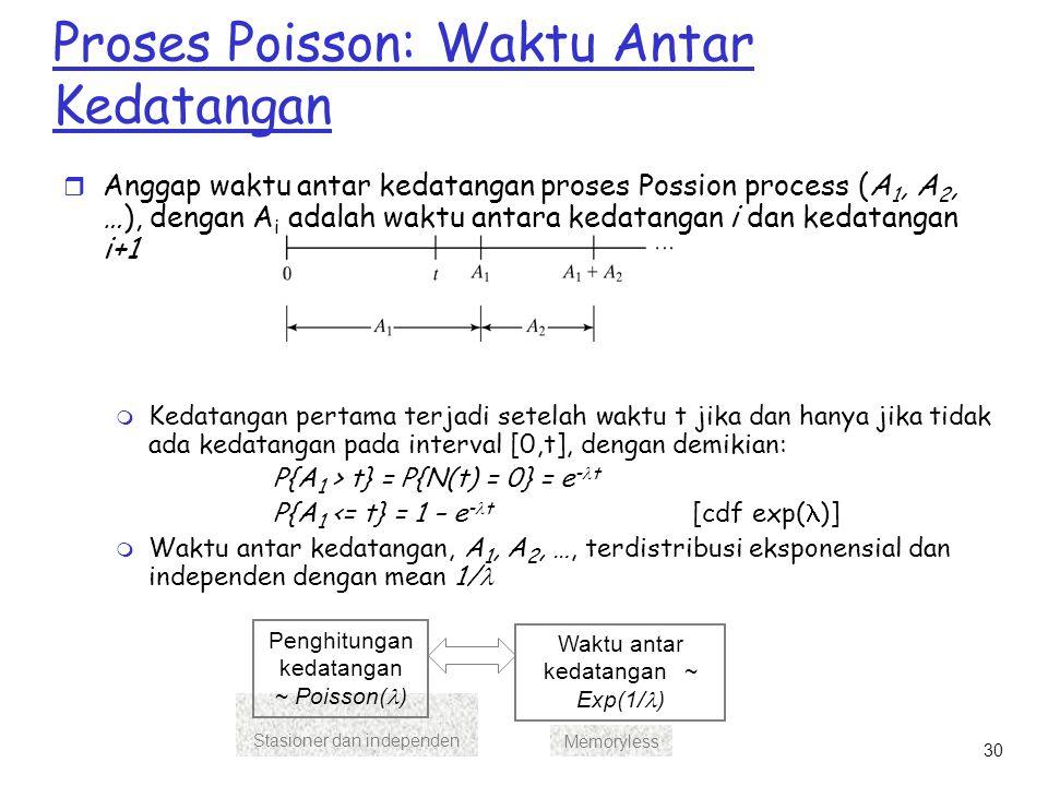 30 Stasioner dan independen Memoryless Proses Poisson: Waktu Antar Kedatangan r Anggap waktu antar kedatangan proses Possion process (A 1, A 2, …), de