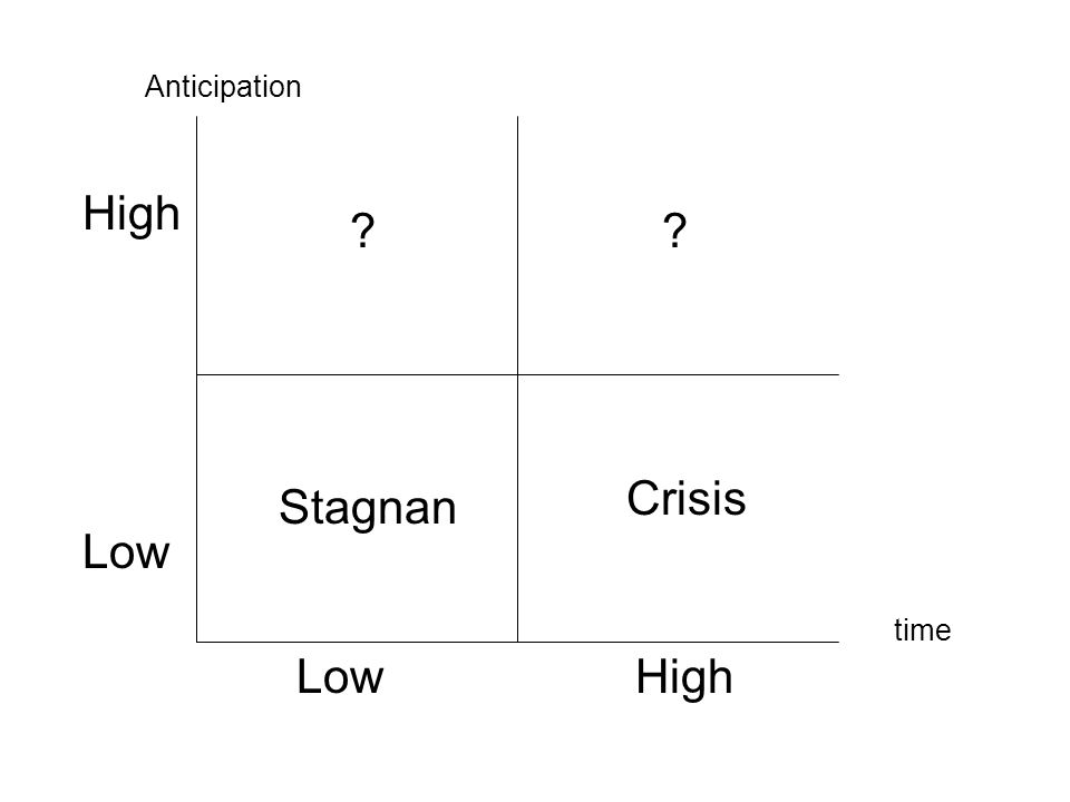 High Low Anticipation time Crisis Stagnan ??