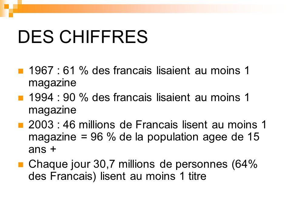 DES CHIFFRES 1967 : 61 % des francais lisaient au moins 1 magazine 1994 : 90 % des francais lisaient au moins 1 magazine 2003 : 46 millions de Francais lisent au moins 1 magazine = 96 % de la population agee de 15 ans + Chaque jour 30,7 millions de personnes (64% des Francais) lisent au moins 1 titre