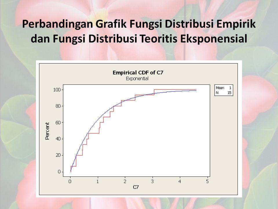 Perbandingan Grafik Fungsi Distribusi Empirik dan Fungsi Distribusi Teoritis Eksponensial