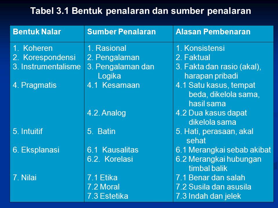 Tabel 3.1 Bentuk penalaran dan sumber penalaran Bentuk NalarSumber PenalaranAlasan Pembenaran 1.Koheren 2.Korespondensi 3. Instrumentalisme 4. Pragmat