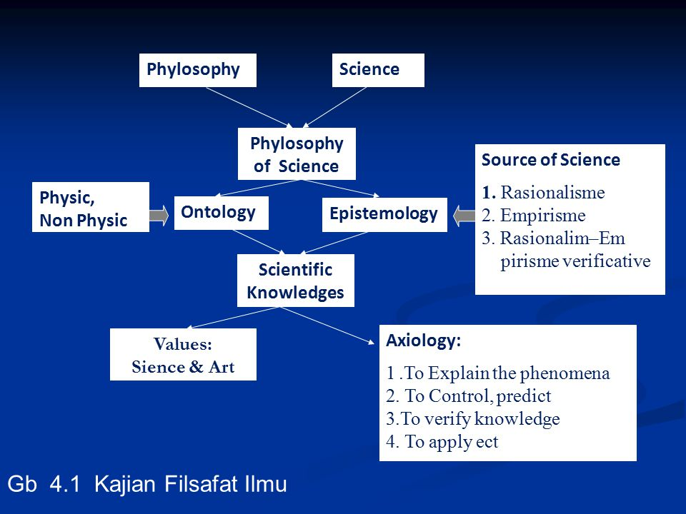 PhylosophyScience Phylosophy of Science Physic, Non Physic Ontology Epistemology Source of Science 1. Rasionalisme 2. Empirisme 3. Rasionalim–Em piris