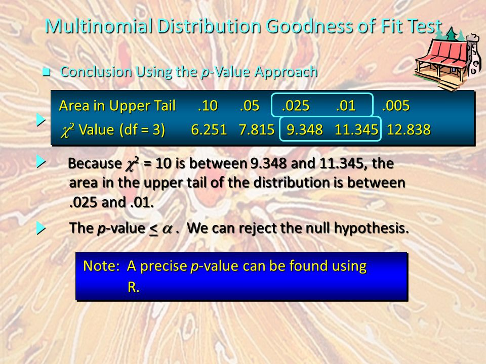 Multinomial Distribution Goodness of Fit Test n Conclusion Using the p-Value Approach The p-value < .