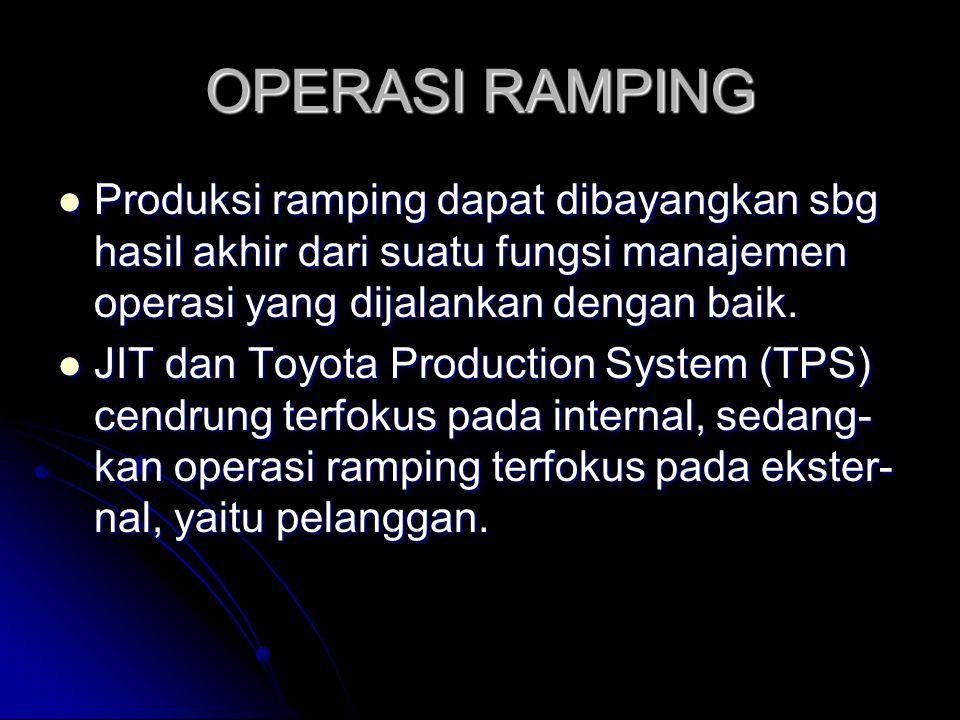 OPERASI RAMPING Produksi ramping dapat dibayangkan sbg hasil akhir dari suatu fungsi manajemen operasi yang dijalankan dengan baik. Produksi ramping d