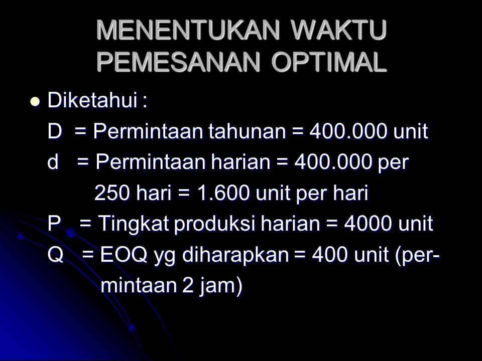 MENENTUKAN WAKTU PEMESANAN OPTIMAL Diketahui : Diketahui : D = Permintaan tahunan = 400.000 unit d = Permintaan harian = 400.000 per 250 hari = 1.600 unit per hari 250 hari = 1.600 unit per hari P = Tingkat produksi harian = 4000 unit Q = EOQ yg diharapkan = 400 unit (per- mintaan 2 jam) mintaan 2 jam)