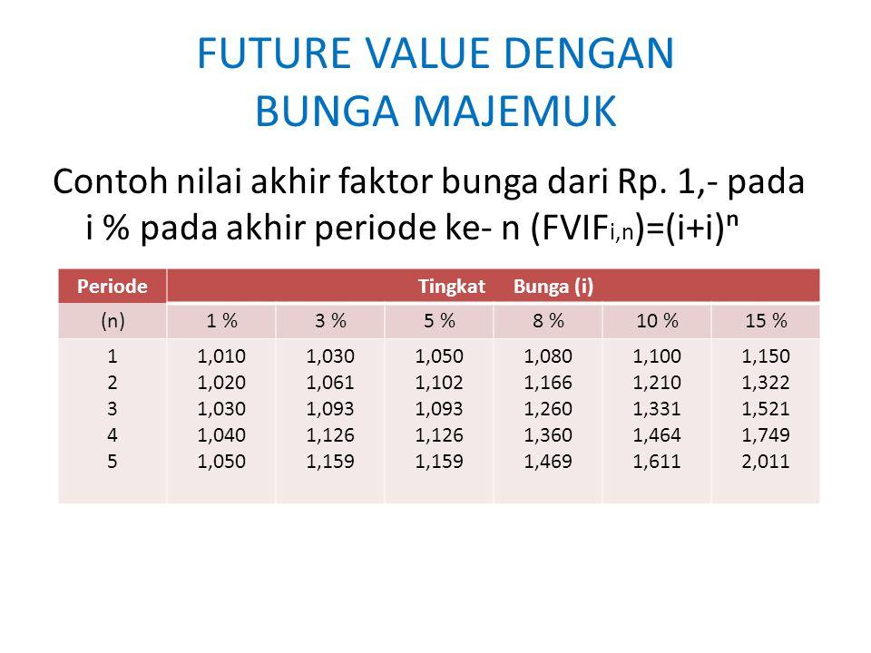 FUTURE VALUE DENGAN BUNGA MAJEMUK Contoh nilai akhir faktor bunga dari Rp. 1,- pada i % pada akhir periode ke- n (FVIF i,n )=(i+i)ⁿ PeriodeTingkatBung