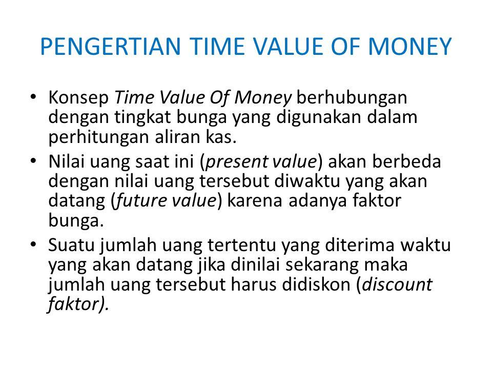 PENGERTIAN TIME VALUE OF MONEY Sebaliknya apabila suatu jumlah uang tertentu saat ini dinilai untuk waktu yang akan datang maka jumlah uang tersebut harus digandakan atau dimajemukkan (compound factor) dengan tingkat bunga tertentu.