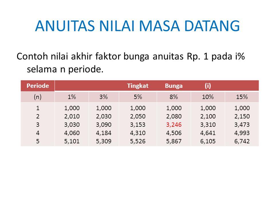 ANUITAS NILAI MASA DATANG Contoh nilai akhir faktor bunga anuitas Rp. 1 pada i% selama n periode. PeriodeTingkatBunga(i) (n)1%3%5%8%10%15% 1234512345