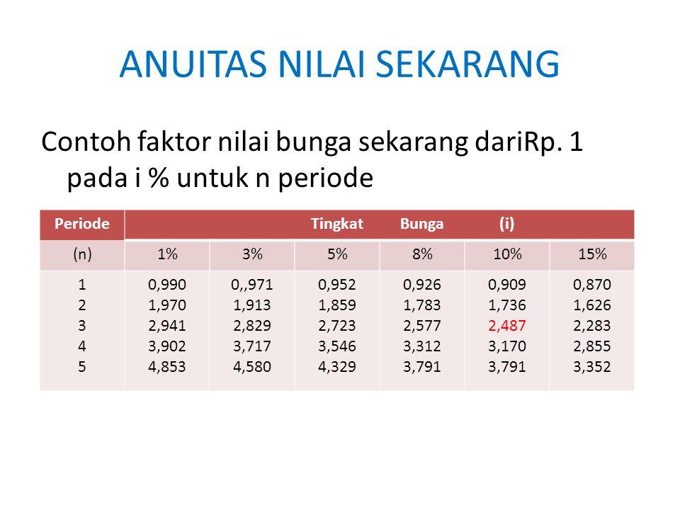 ANUITAS NILAI SEKARANG Contoh faktor nilai bunga sekarang dariRp. 1 pada i % untuk n periode PeriodeTingkatBunga(i) (n)1%3%5%8%10%15% 1234512345 0,990