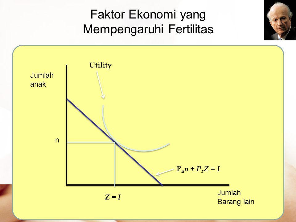 Faktor Ekonomi yang Mempengaruhi Fertilitas Jumlah anak Jumlah Barang lain P n n + P z Z = I Utility n Z = I