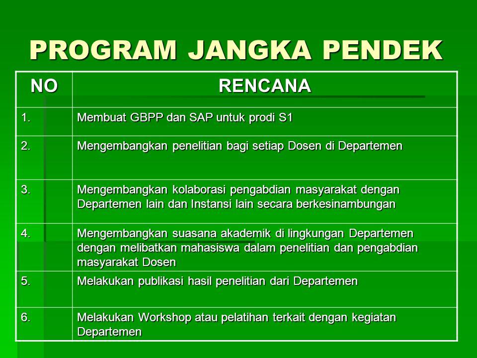 PROGRAM JANGKA PENDEK NORENCANA 1. Membuat GBPP dan SAP untuk prodi S1 2. Mengembangkan penelitian bagi setiap Dosen di Departemen 3. Mengembangkan ko