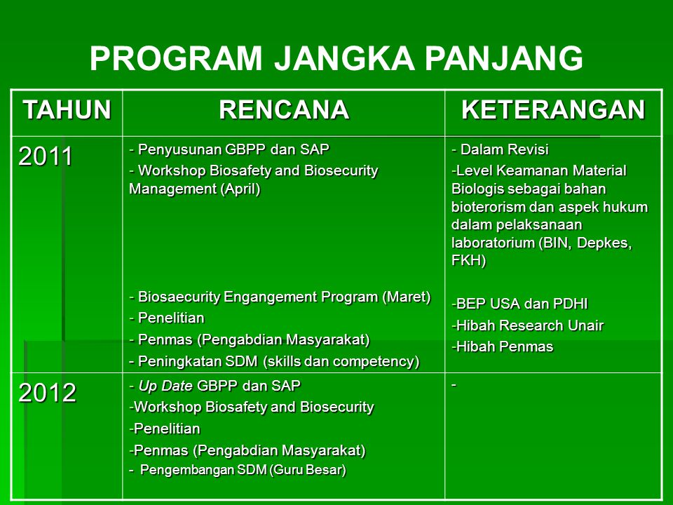 TAHUNRENCANAKETERANGAN 2011 - Penyusunan GBPP dan SAP - Workshop Biosafety and Biosecurity Management (April) - Biosaecurity Engangement Program (Mare