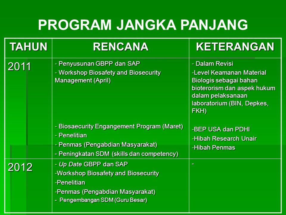 2013 -Up Date GBPP dan SAP -Penelitian -Penmas (Pengabdian Masyarakat) -Workshop Handling and Saving Lab.