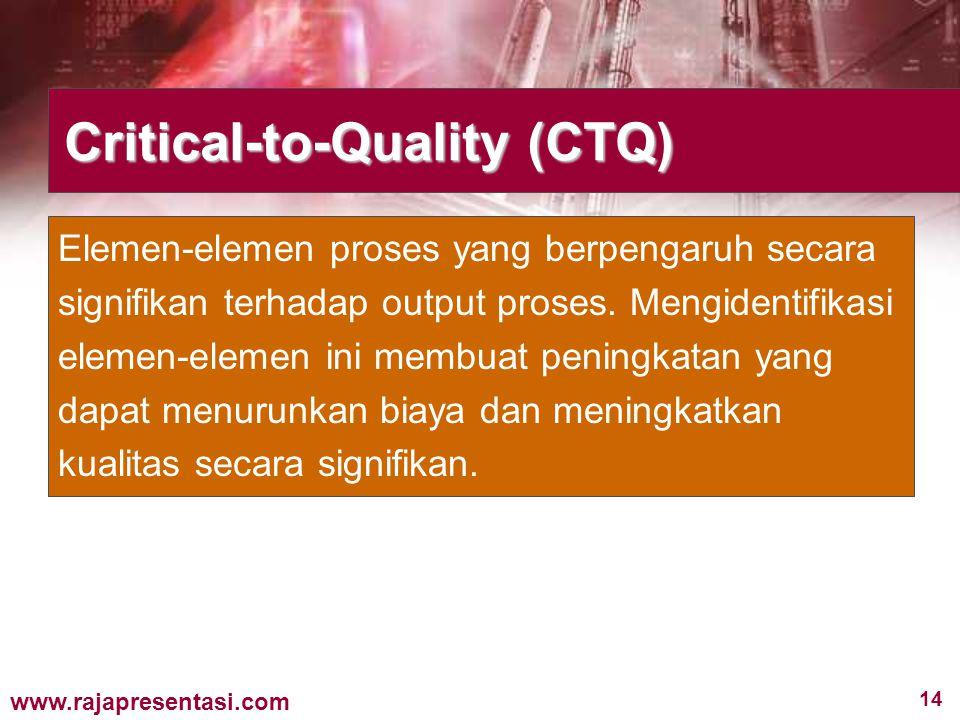 14 www.rajapresentasi.com Critical-to-Quality (CTQ) Elemen-elemen proses yang berpengaruh secara signifikan terhadap output proses. Mengidentifikasi e