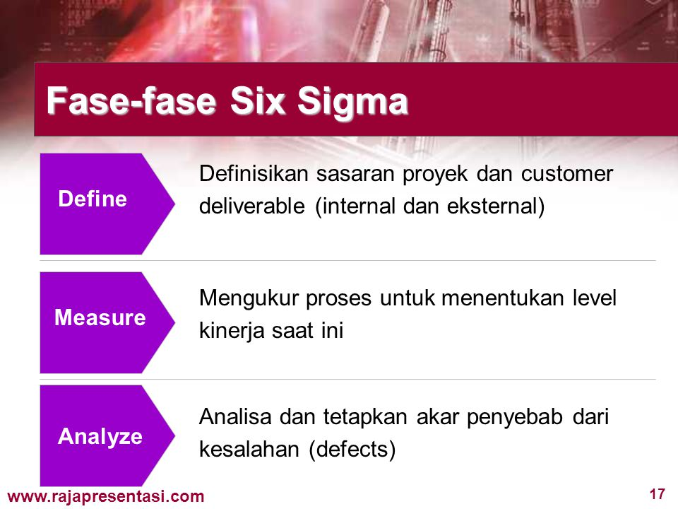 17 www.rajapresentasi.com Define Measure Analyze Fase-fase Six Sigma Definisikan sasaran proyek dan customer deliverable (internal dan eksternal) Meng
