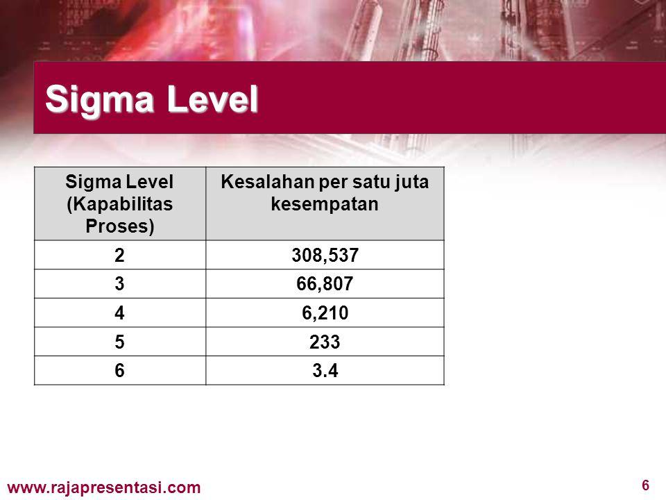 6 www.rajapresentasi.com Sigma Level (Kapabilitas Proses) Kesalahan per satu juta kesempatan 2308,537 366,807 46,210 5233 63.4