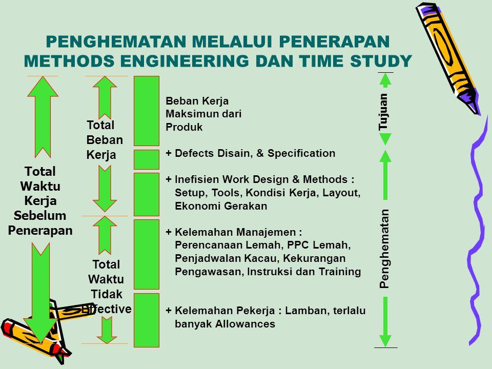 PENGHEMATAN MELALUI PENERAPAN METHODS ENGINEERING DAN TIME STUDY Total Waktu Kerja Sebelum Penerapan Total Beban Kerja Total Waktu Tidak Effective Beb