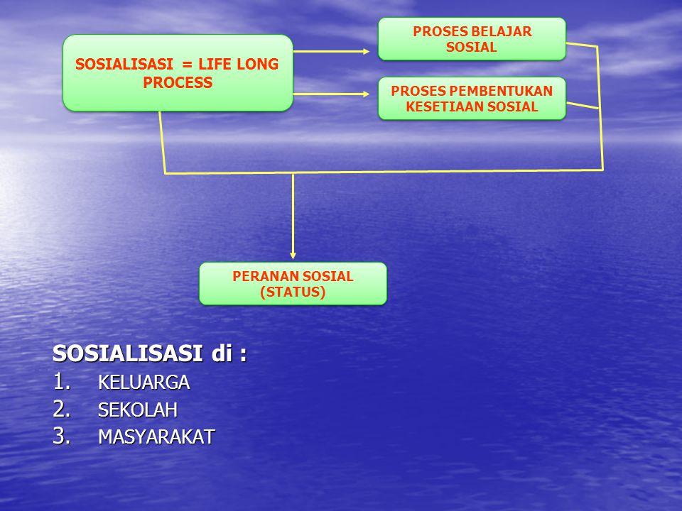 SOSIALISASI = LIFE LONG PROCESS PROSES BELAJAR SOSIAL PROSES PEMBENTUKAN KESETIAAN SOSIAL PERANAN SOSIAL (STATUS) SOSIALISASI di : 1. KELUARGA 2. SEKO