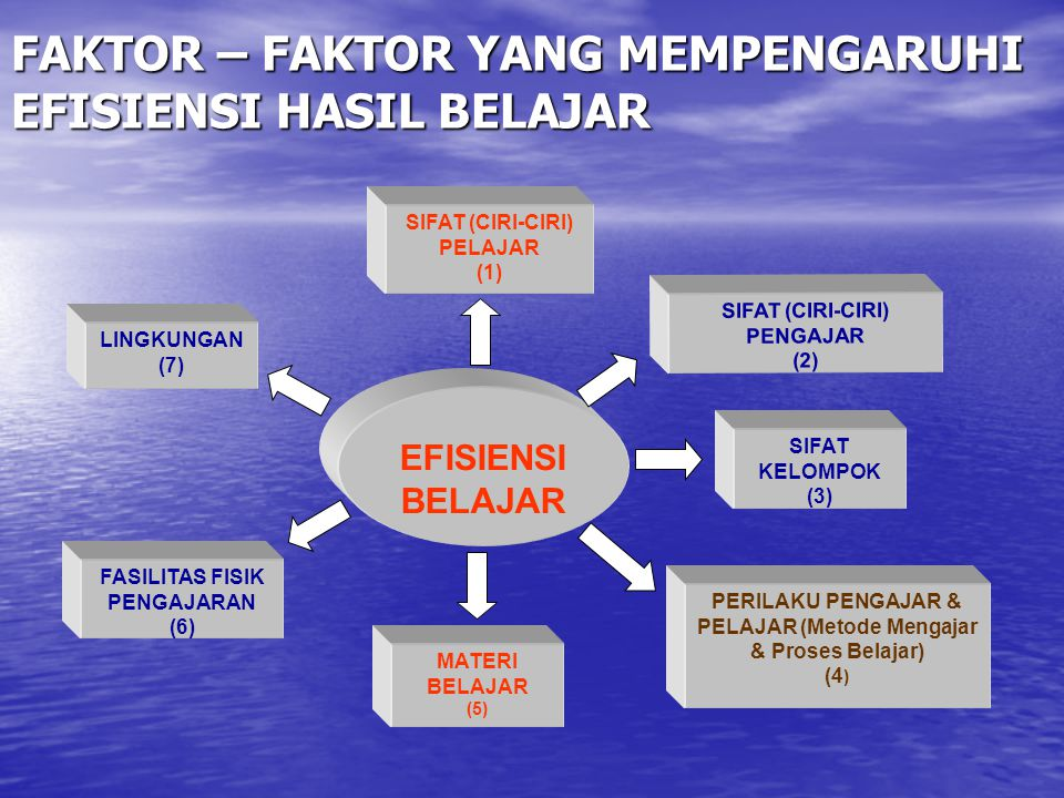 FAKTOR – FAKTOR YANG MEMPENGARUHI EFISIENSI HASIL BELAJAR EFISIENSI BELAJAR SIFAT (CIRI-CIRI) PELAJAR (1) SIFAT (CIRI-CIRI) PENGAJAR (2) SIFAT KELOMPO