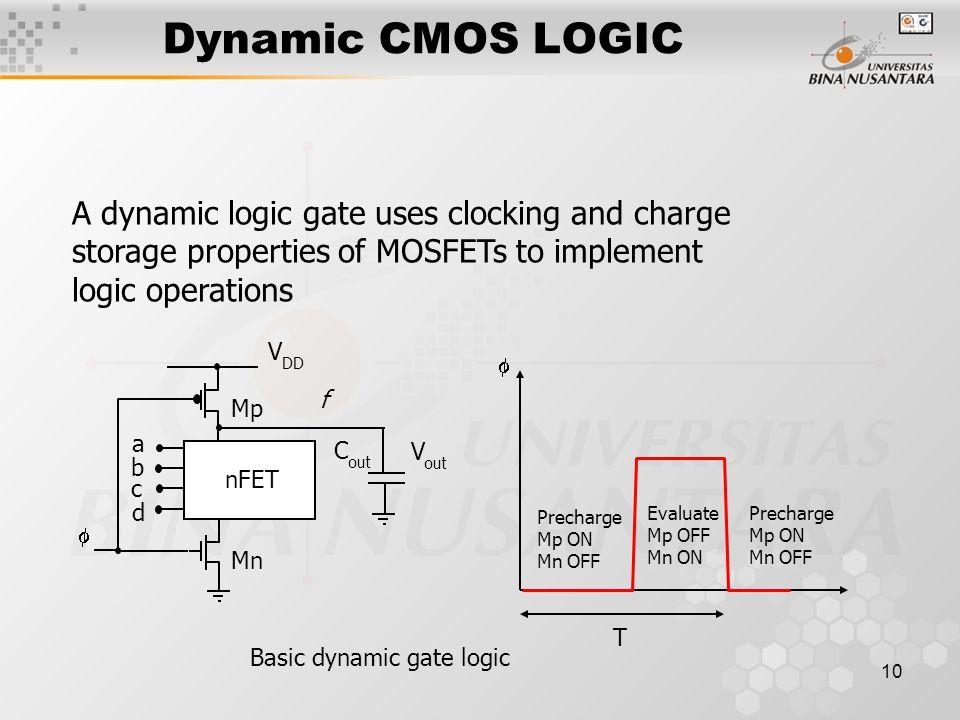 10 Dynamic CMOS LOGIC Basic dynamic gate logic V DD Mp a Mn  nFET b c d C out V out f  Precharge Mp ON Mn OFF Precharge Mp ON Mn OFF Evaluate Mp OFF