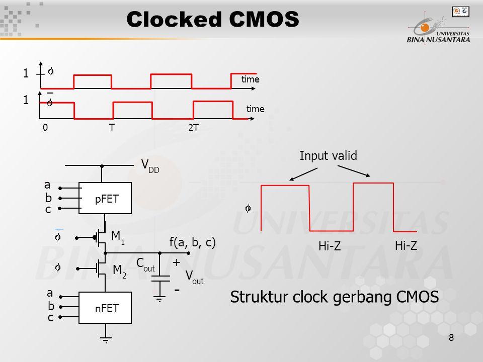 8 Clocked CMOS 1 1 0T 2T   time Struktur clock gerbang CMOS a   f(a, b, c) M1M1 M2M2 nFET pFET b c a b c V out + - C out V DD Input valid Hi-Z 