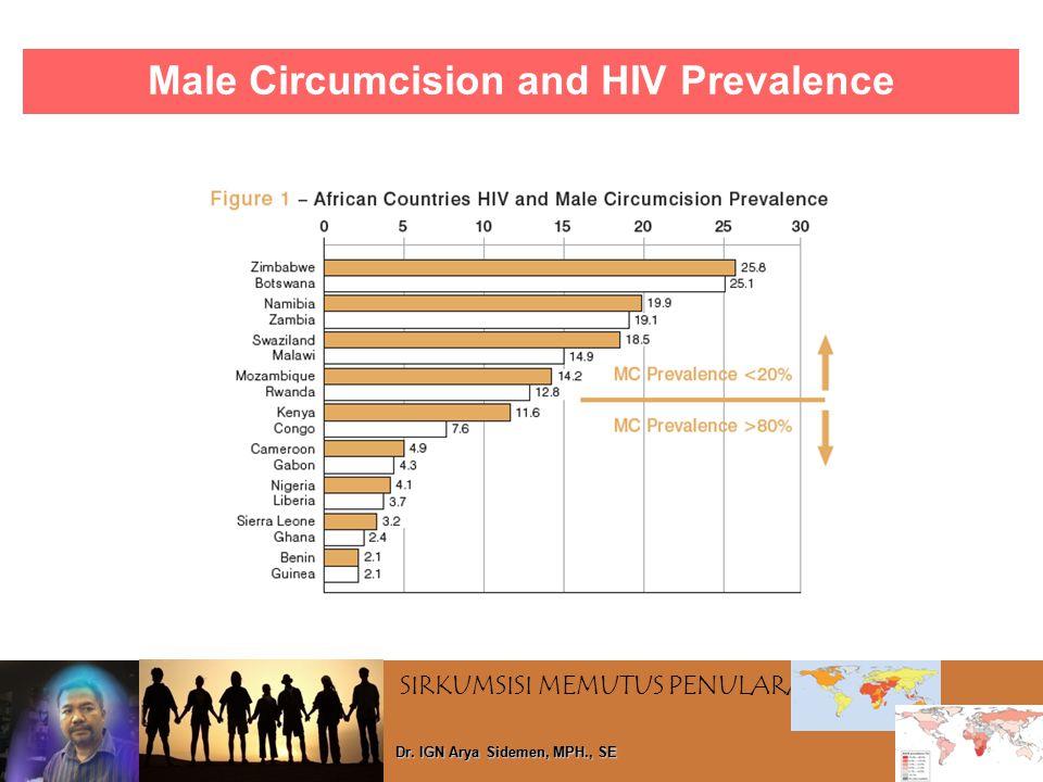SIRKUMSISI MEMUTUS PENULARAN HIV Dr. IGN Arya Sidemen, MPH., SE Male Circumcision and HIV Prevalence