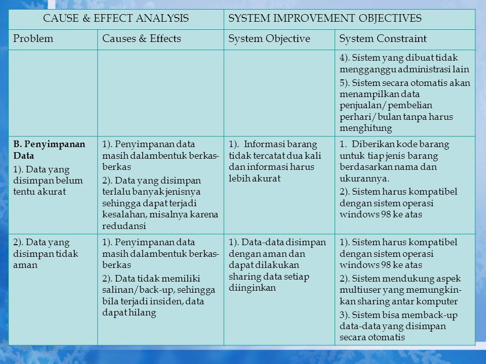 CAUSE & EFFECT ANALYSISSYSTEM IMPROVEMENT OBJECTIVES ProblemCauses & EffectsSystem ObjectiveSystem Constraint 4). Sistem yang dibuat tidak mengganggu