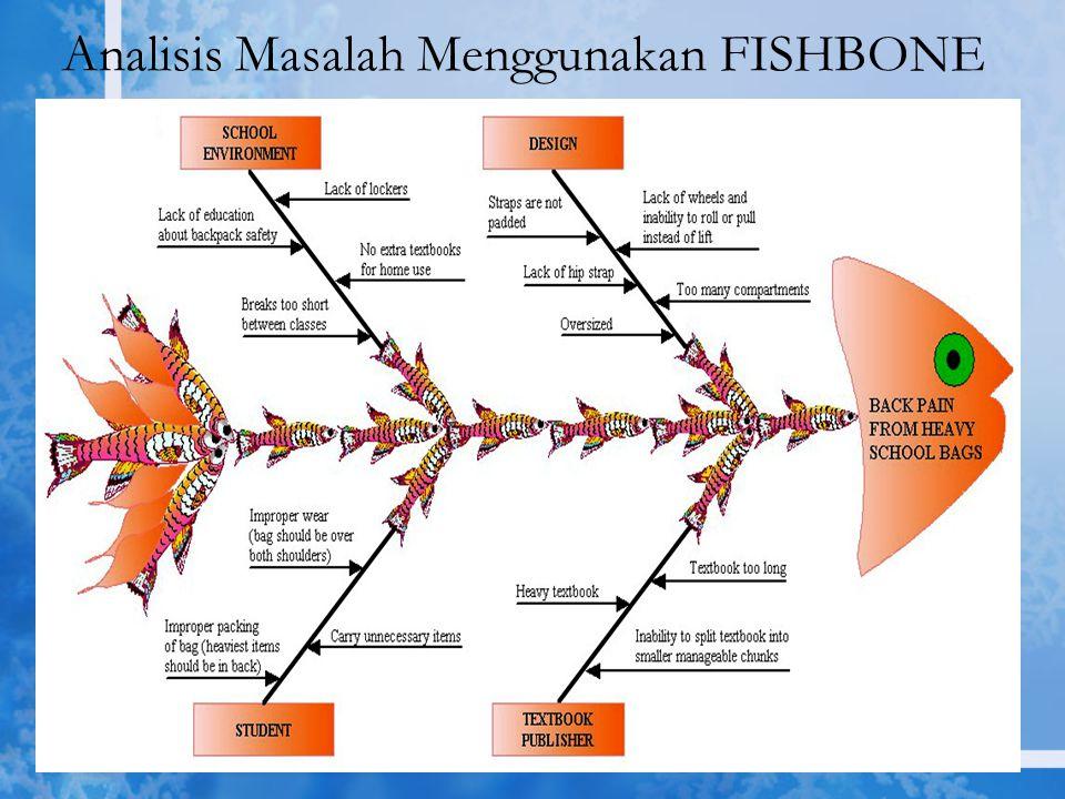 Analisis Masalah Menggunakan FISHBONE