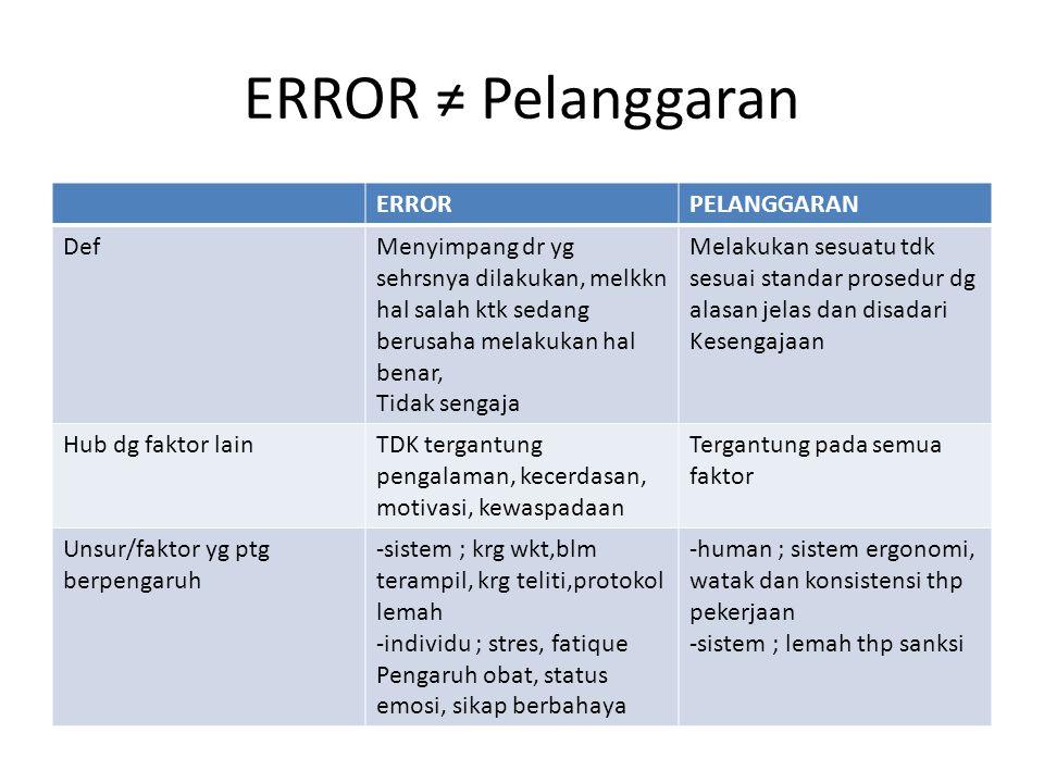 ERROR ≠ Pelanggaran ERRORPELANGGARAN DefMenyimpang dr yg sehrsnya dilakukan, melkkn hal salah ktk sedang berusaha melakukan hal benar, Tidak sengaja M