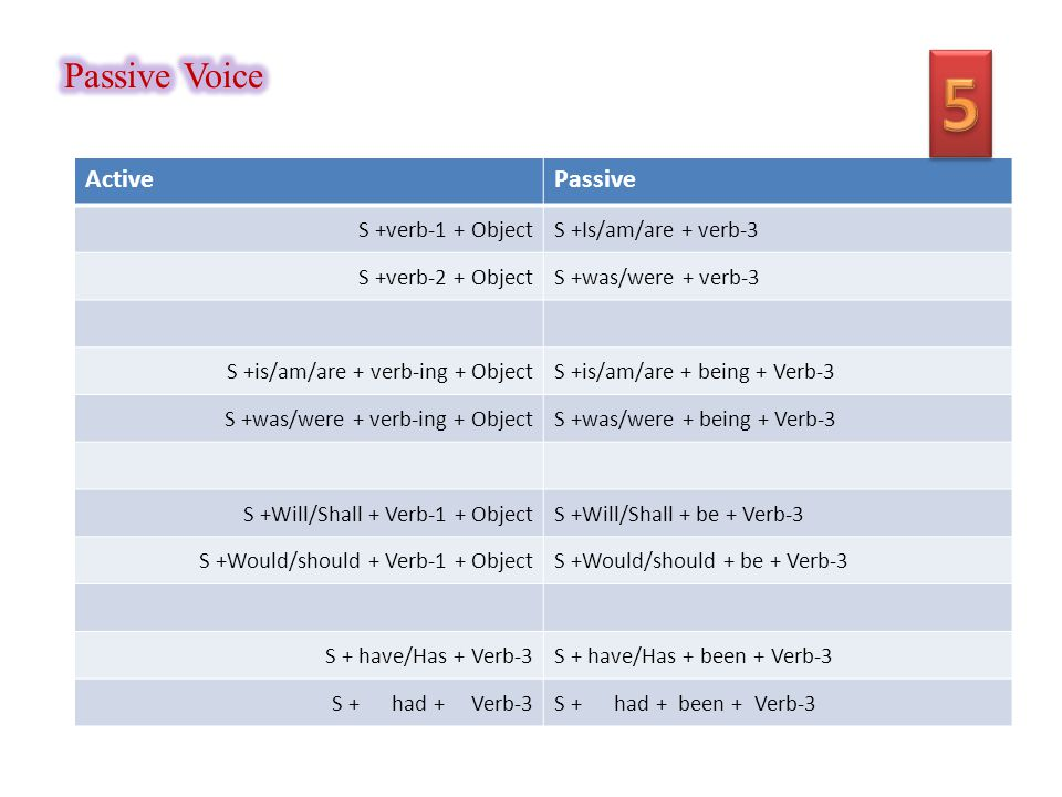 ActivePassive S +verb-1 + ObjectS +Is/am/are + verb-3 S +verb-2 + ObjectS +was/were + verb-3 S +is/am/are + verb-ing + ObjectS +is/am/are + being + Verb-3 S +was/were + verb-ing + ObjectS +was/were + being + Verb-3 S +Will/Shall + Verb-1 + ObjectS +Will/Shall + be + Verb-3 S +Would/should + Verb-1 + ObjectS +Would/should + be + Verb-3 S + have/Has + Verb-3S + have/Has + been + Verb-3 S + had + Verb-3S + had + been + Verb-3