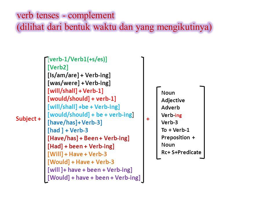 [verb-1/Verb1(+s/es)] [Verb2] [Is/am/are] + Verb-ing] [was/were] + Verb-ing] [will/shall] + Verb-1] [would/should] + verb-1] [will/shall] +be + Verb-ing] [would/should] + be + verb-ing] [have/has]+ Verb-3] [had ] + Verb-3 [Have/has] + Been + Verb-ing] [Had] + been + Verb-ing] [Will] + Have + Verb-3 [Would] + Have + Verb-3 [will ]+ have + been + Verb-ing] [Would] + have + been + Verb-ing] Subject + Noun Adjective Adverb Verb- ing Verb-3 To + Verb-1 Preposition + Noun Rc+ S+Predicate +