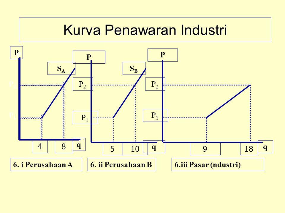 KESEIMBANGAN JANGKA PANJANG u Keuntungan yang diperoleh perusahaan dalam industri bersaing merupakan sinyal masuknya (entry) perusahaan baru ke dalam industri; penawaran industri meningkat (dari S 0 ke S 1 ), jumlah yang diperjual belikan di pasar naik (q E ke q 1 ) dan harga di pasar turun (dari P E ke P 1 ), sehingga keuntungan perusahaan turun.
