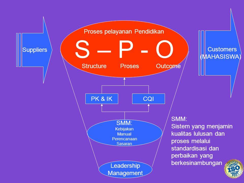 S – P - O Suppliers Customers (MAHASISWA) SMM: Kebijakan Manual Perencanaan Sasaran PK & IKCQI Proses pelayanan Pendidikan Structure Proses Outcome Le