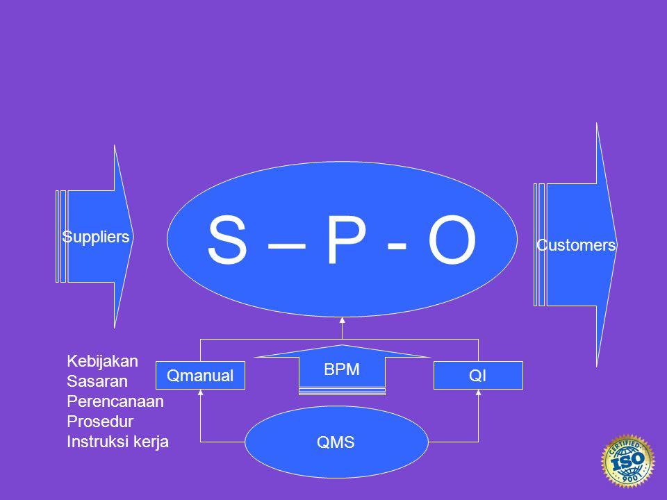 S – P - O Suppliers Customers BPM QMS QmanualQI Kebijakan Sasaran Perencanaan Prosedur Instruksi kerja